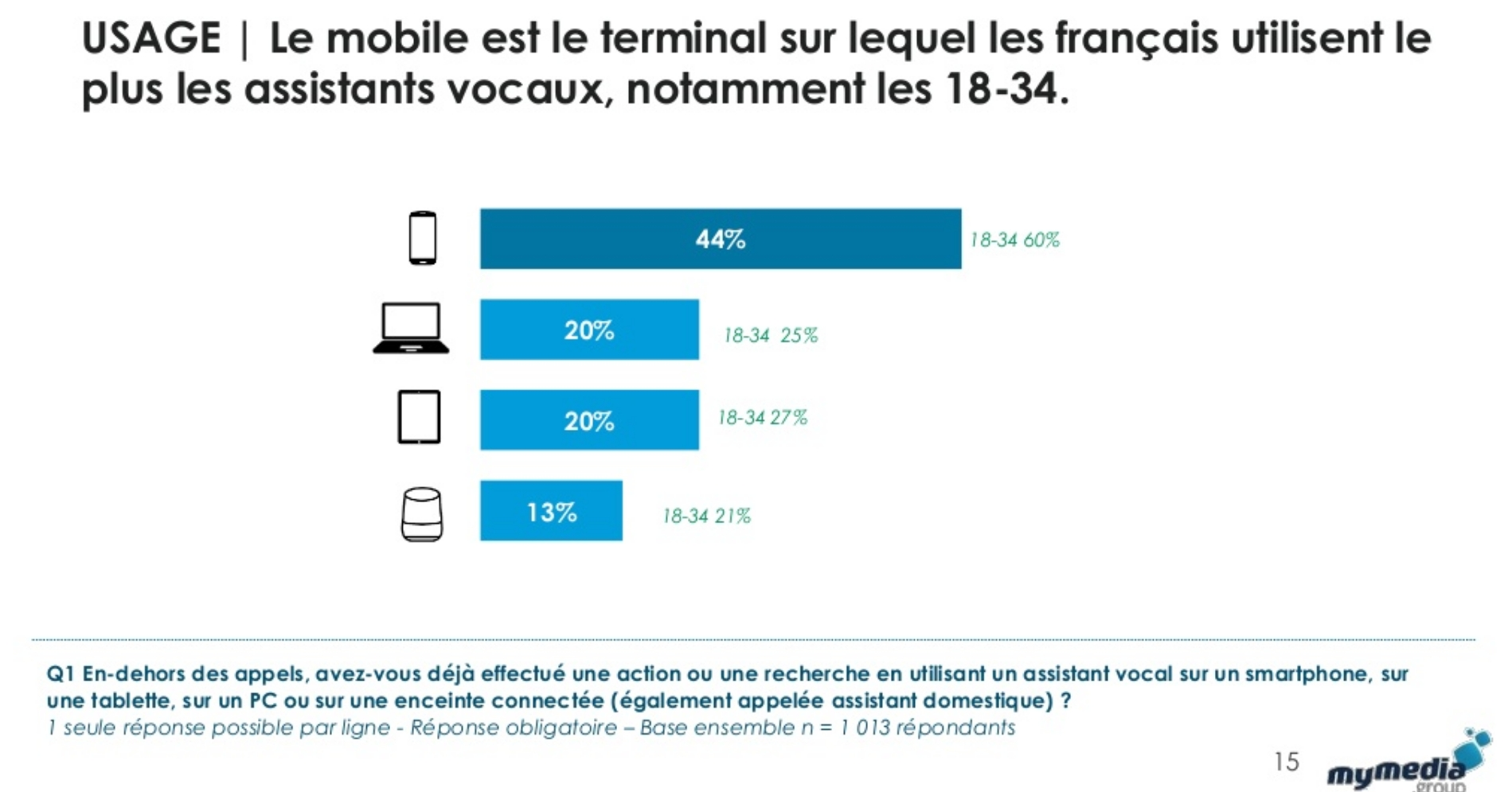 Devices - usage du vocale _ Source My Media Group