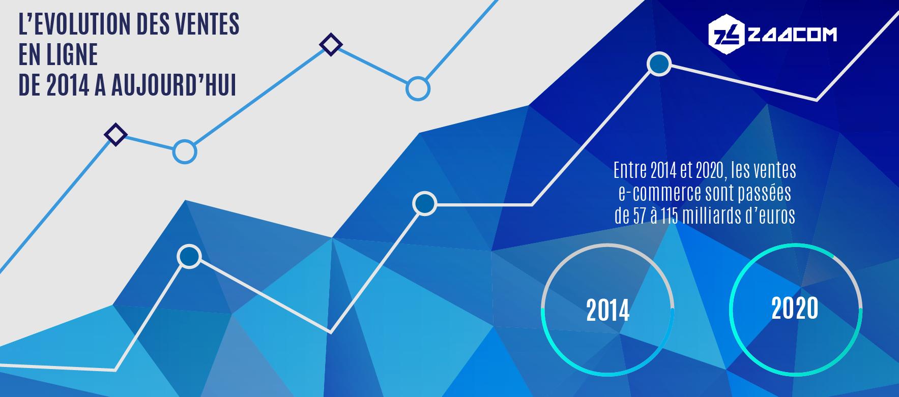 e-commerce en 2020