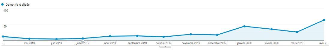 leads apres refonte de site web